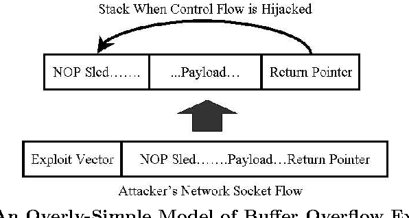 Fig. 1. An Overly-Simple Model of Buffer Overflow Exploits