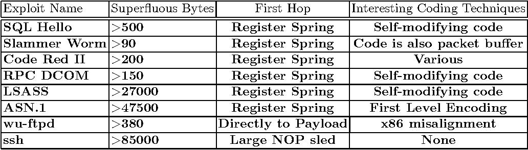 Table 2. Characteristics of the Exploits