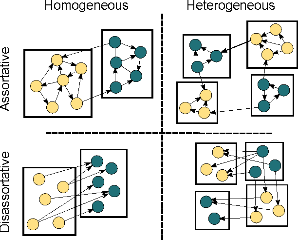 Figure 1 for Active Discovery of Network Roles for Predicting the Classes of Network Nodes