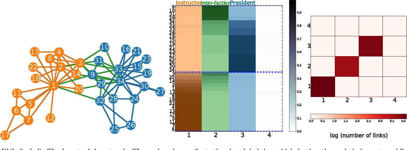 Figure 3 for Active Discovery of Network Roles for Predicting the Classes of Network Nodes