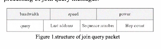 Figure I.structure of join query packet
