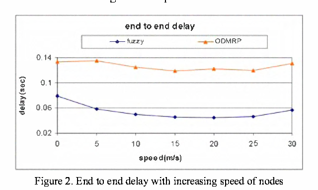 Figure 2. End to end delay with increasing speed of nodes