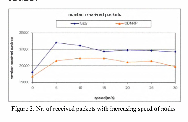 Figure 3. Nr. of received packets with increasing speed of nodes
