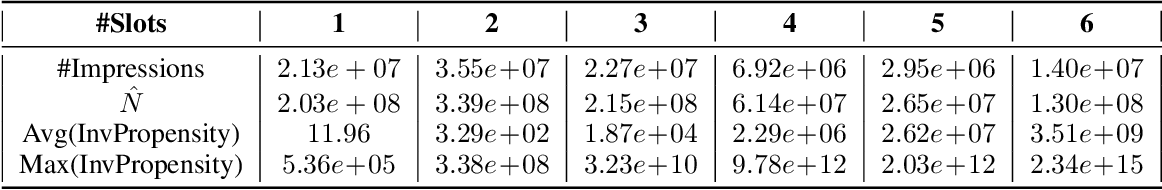 Figure 2 for Large-scale Validation of Counterfactual Learning Methods: A Test-Bed