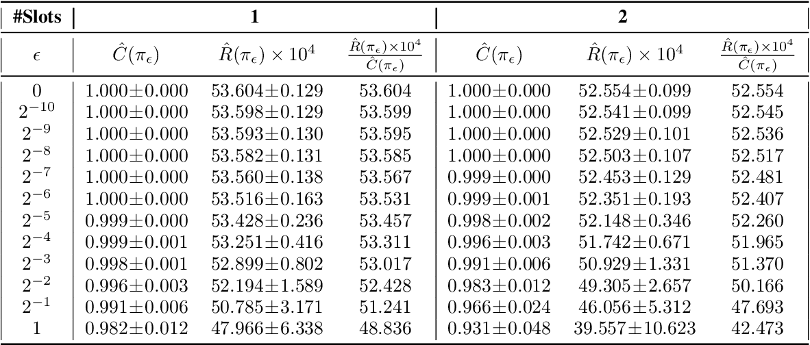 Figure 3 for Large-scale Validation of Counterfactual Learning Methods: A Test-Bed