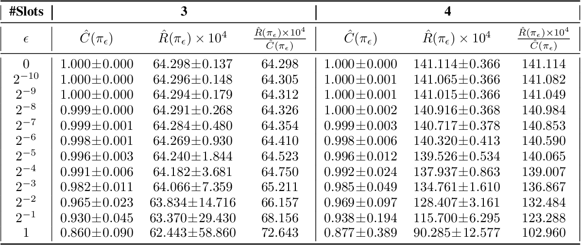 Figure 4 for Large-scale Validation of Counterfactual Learning Methods: A Test-Bed