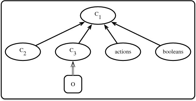 Figure 1 for Modular Action Language ALM