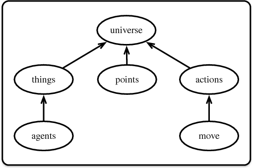 Figure 2 for Modular Action Language ALM