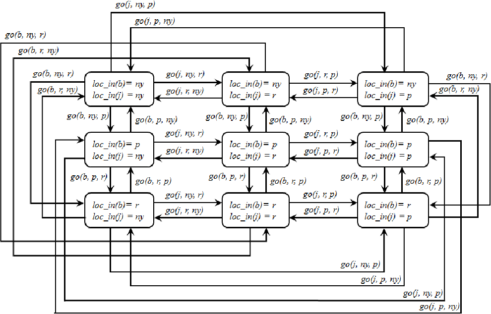 Figure 3 for Modular Action Language ALM