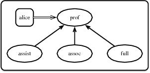 Figure 4 for Modular Action Language ALM