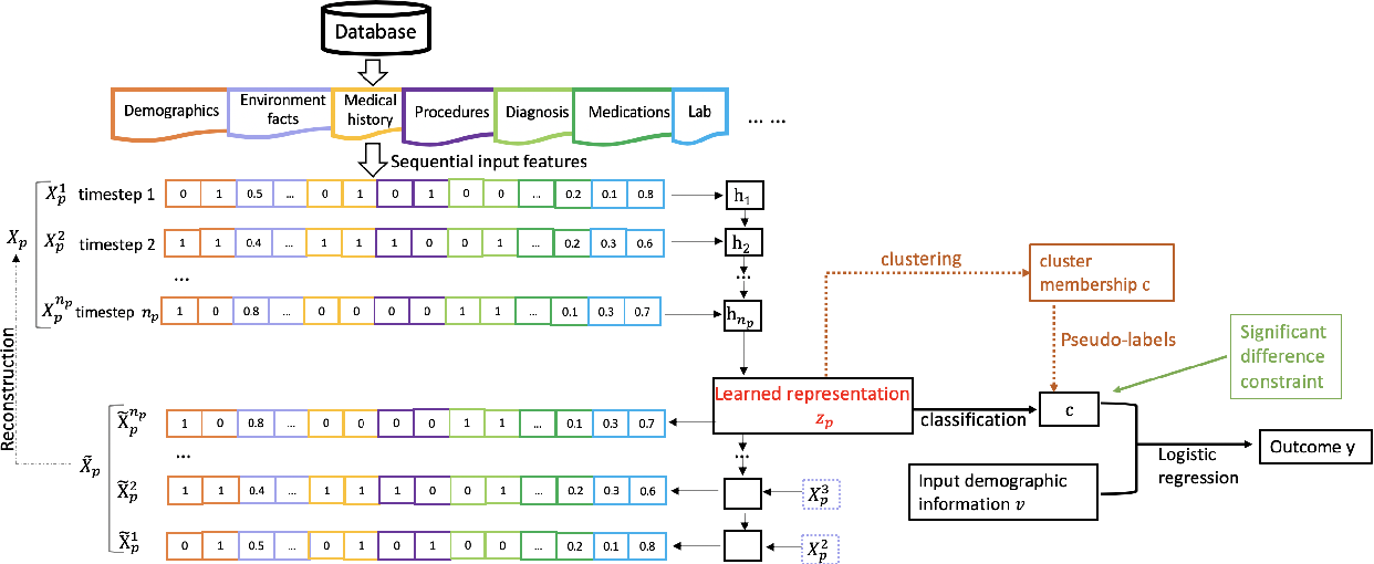 Figure 1 for DICE: Deep Significance Clustering for Outcome-Aware Stratification
