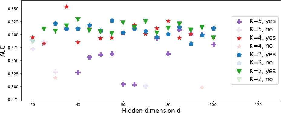 Figure 3 for DICE: Deep Significance Clustering for Outcome-Aware Stratification