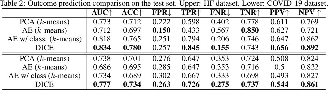 Figure 4 for DICE: Deep Significance Clustering for Outcome-Aware Stratification