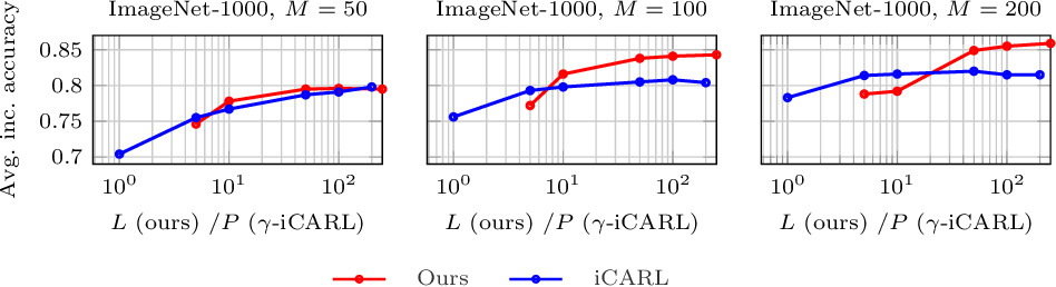 Figure 4 for Memory-Efficient Incremental Learning Through Feature Adaptation