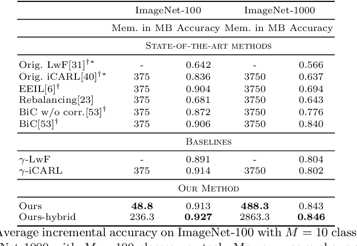 Figure 2 for Memory-Efficient Incremental Learning Through Feature Adaptation