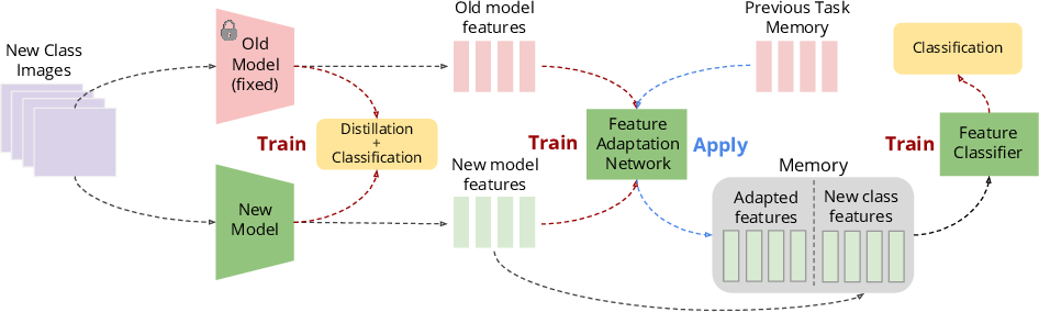 Figure 1 for Memory-Efficient Incremental Learning Through Feature Adaptation