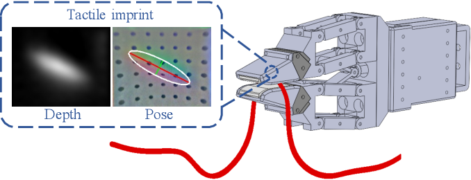 Figure 2 for Cable Manipulation with a Tactile-Reactive Gripper