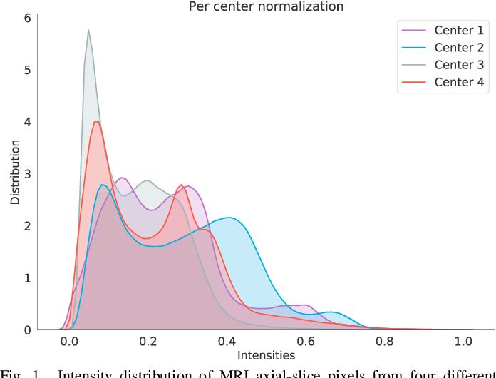 Figure 1 for Domain Adaptation for Medical Image Analysis: A Survey