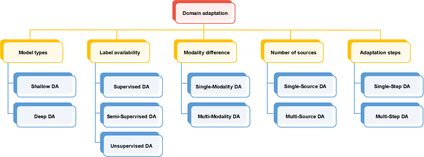 Figure 3 for Domain Adaptation for Medical Image Analysis: A Survey