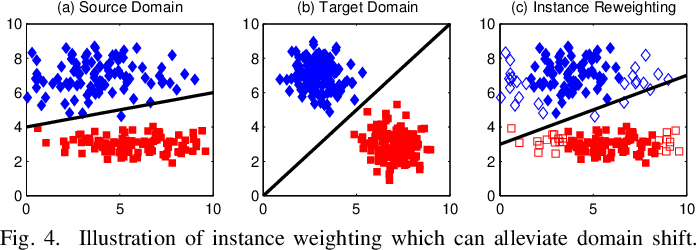 Figure 4 for Domain Adaptation for Medical Image Analysis: A Survey