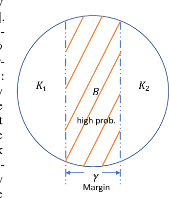 Figure 2 for Sample and Computationally Efficient Learning Algorithms under S-Concave Distributions