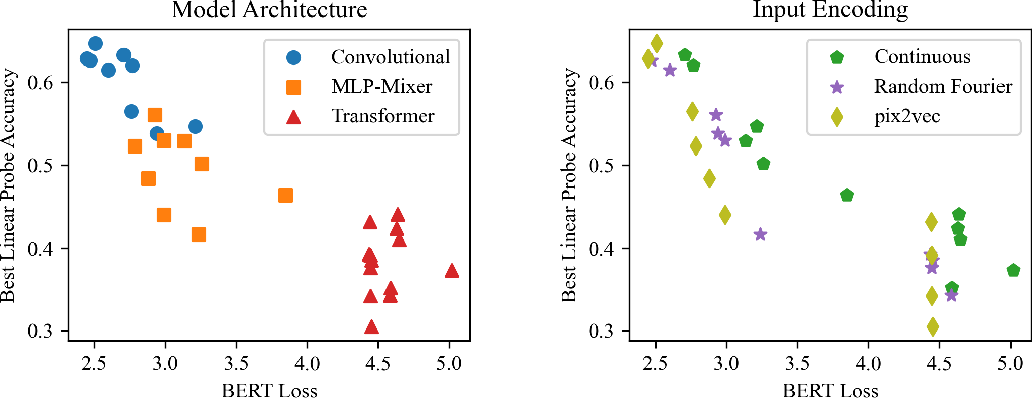 Figure 3 for On the Bias Against Inductive Biases