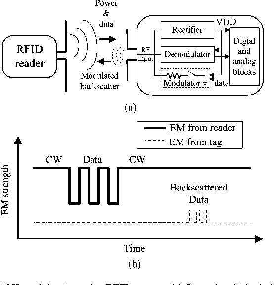 Optimum ASK Modulation Scheme for Passive RFID Tags Under Antenna