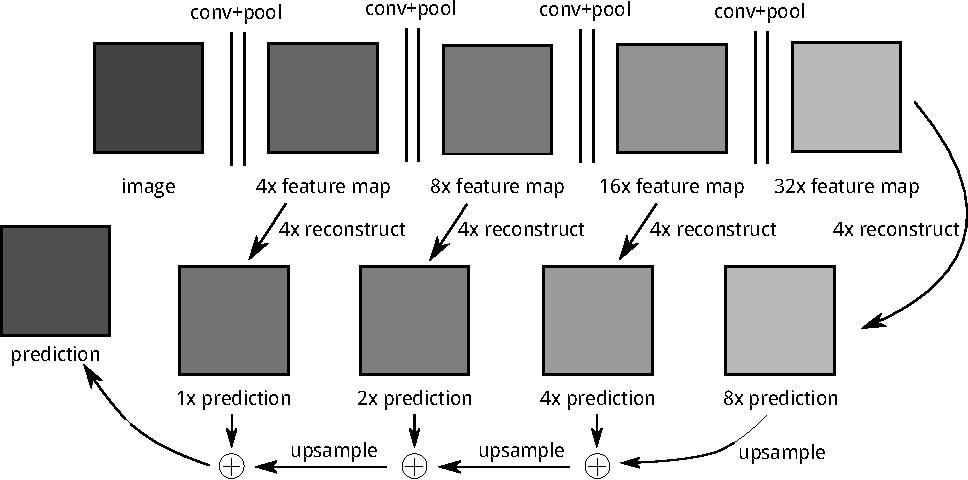 Figure 2 for Training Bit Fully Convolutional Network for Fast Semantic Segmentation