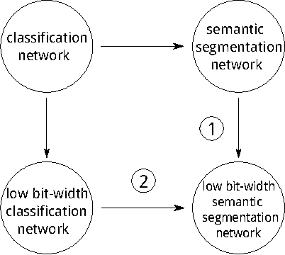 Figure 4 for Training Bit Fully Convolutional Network for Fast Semantic Segmentation