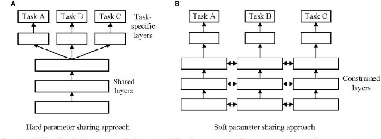 Figure 1 for A Brief Review of Deep Multi-task Learning and Auxiliary Task Learning