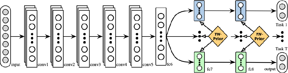 Figure 2 for A Brief Review of Deep Multi-task Learning and Auxiliary Task Learning