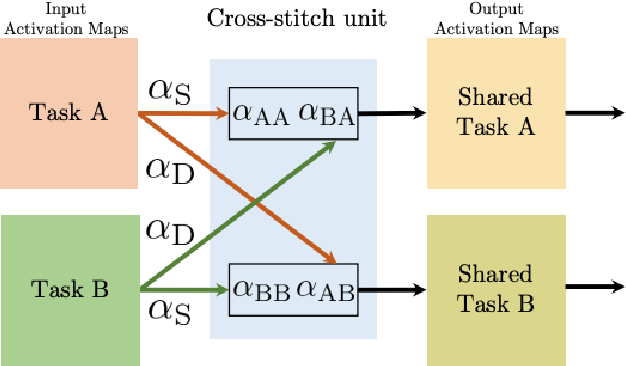 Figure 3 for A Brief Review of Deep Multi-task Learning and Auxiliary Task Learning