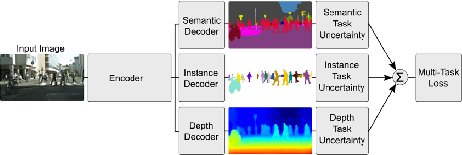 Figure 4 for A Brief Review of Deep Multi-task Learning and Auxiliary Task Learning