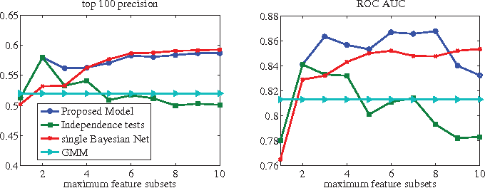 Figure 1 for Detecting Clusters of Anomalies on Low-Dimensional Feature Subsets with Application to Network Traffic Flow Data