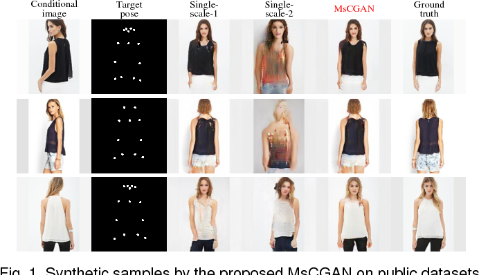 Figure 1 for MsCGAN: Multi-scale Conditional Generative Adversarial Networks for Person Image Generation