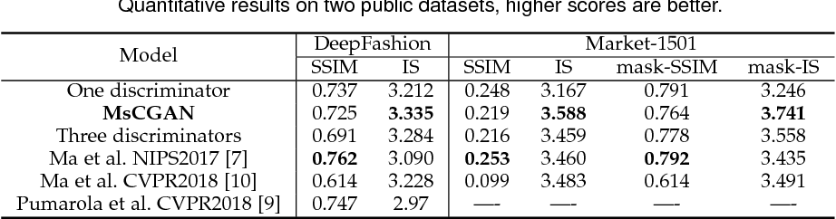 Figure 4 for MsCGAN: Multi-scale Conditional Generative Adversarial Networks for Person Image Generation