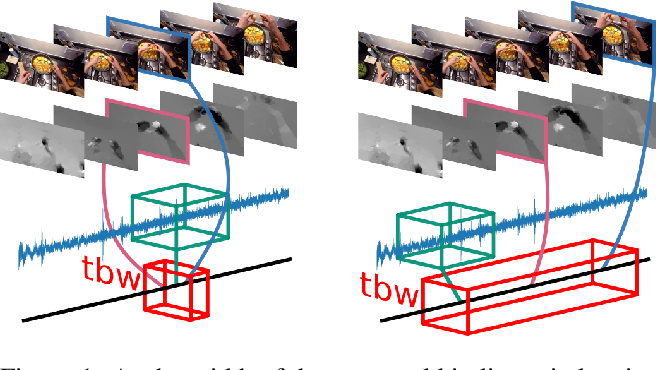 Figure 1 for EPIC-Fusion: Audio-Visual Temporal Binding for Egocentric Action Recognition