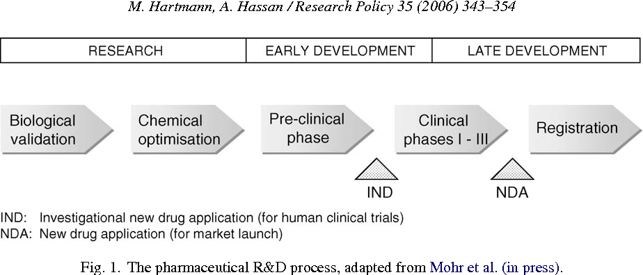 Application of real options analysis for pharmaceutical R&D project