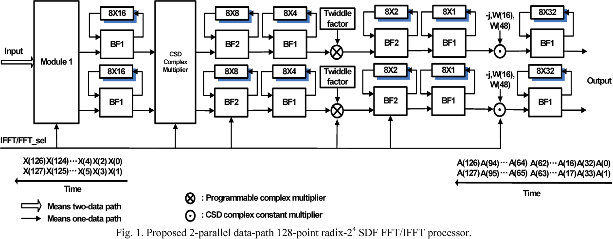 Fig. 1. Proposed 2-parallel data-path 128-point radix-24 SDF FFT/IFFT processor.