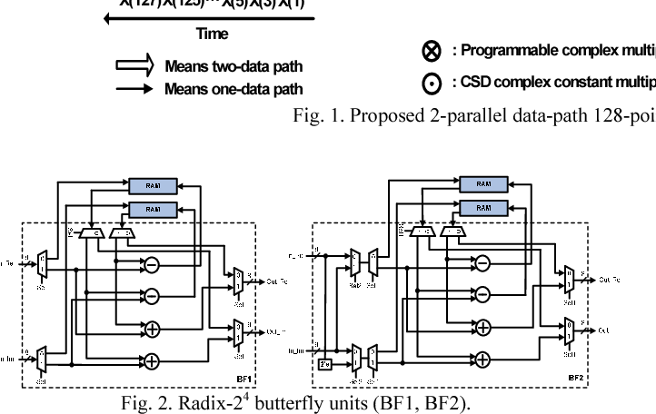 Fig. 2. Radix-24 butterfly units (BF1, BF2).