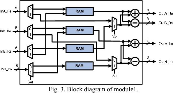 Fig. 3. Block diagram of module1.