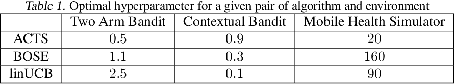 Figure 2 for Power-Constrained Bandits
