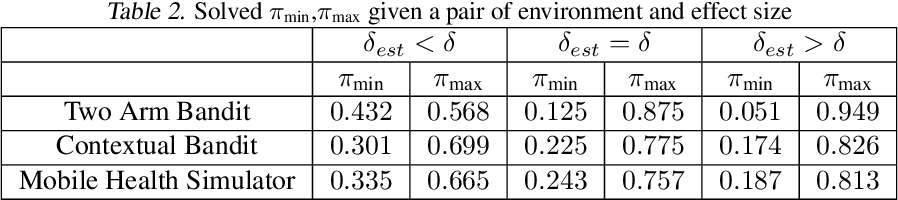 Figure 4 for Power-Constrained Bandits