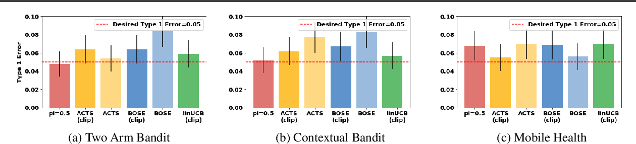 Figure 1 for Power-Constrained Bandits