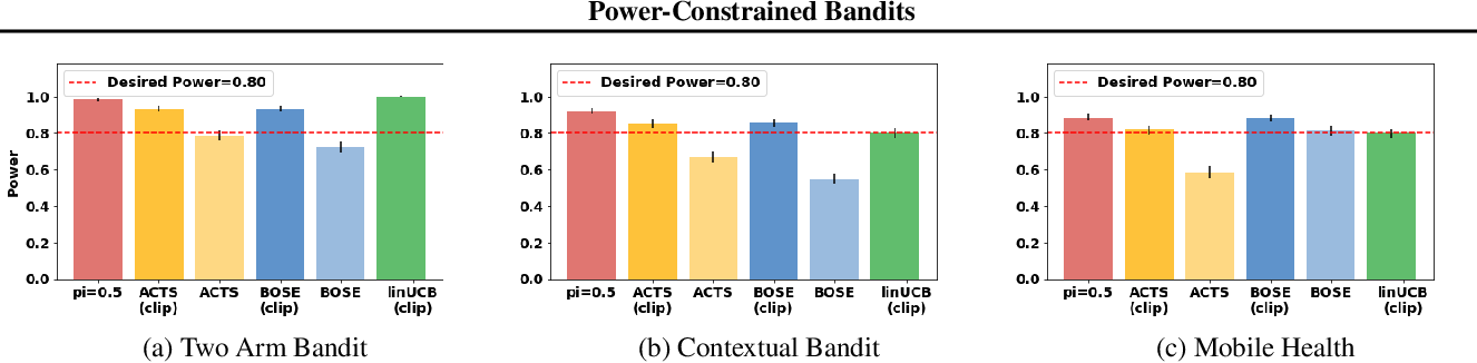 Figure 3 for Power-Constrained Bandits