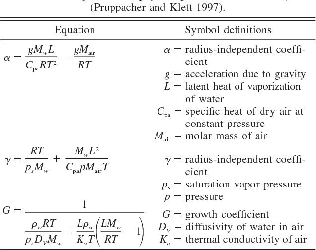 Table 2 From Chemical Amplification Or Dampening Of The Twomey