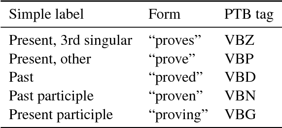 Figure 2 for Marrying Universal Dependencies and Universal Morphology