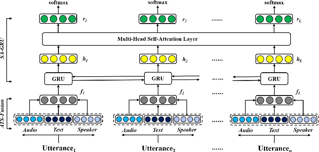 Figure 1 for Conversational Emotion Analysis via Attention Mechanisms