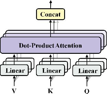 Figure 3 for Conversational Emotion Analysis via Attention Mechanisms