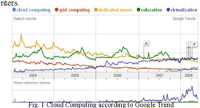 Fig. 1 Cloud Computing according to Google Trend